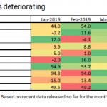 Les indicateurs de confiance montre une détérioration significative en juin…