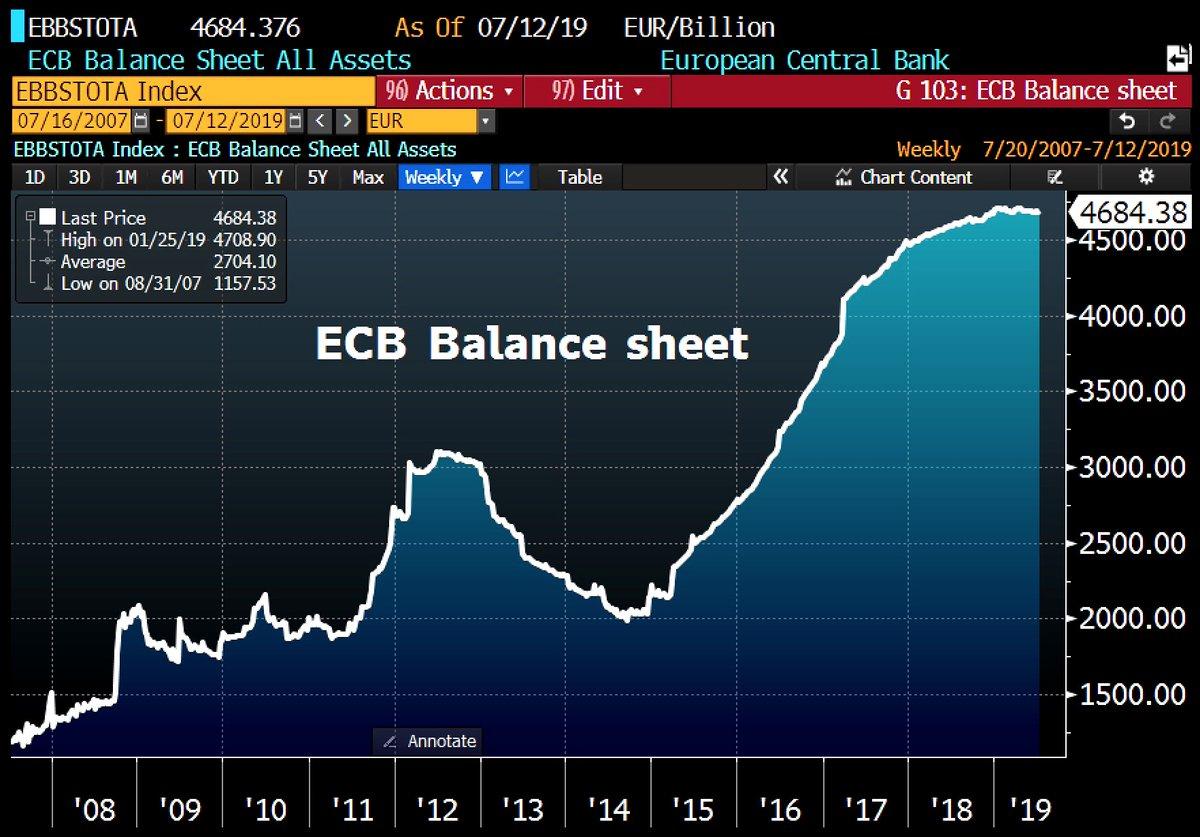 La taille du Bilan de la BCE repart à la hausse et atteint désormais 4684,4 milliards €, soit 40,4% du Pib de la zone euro