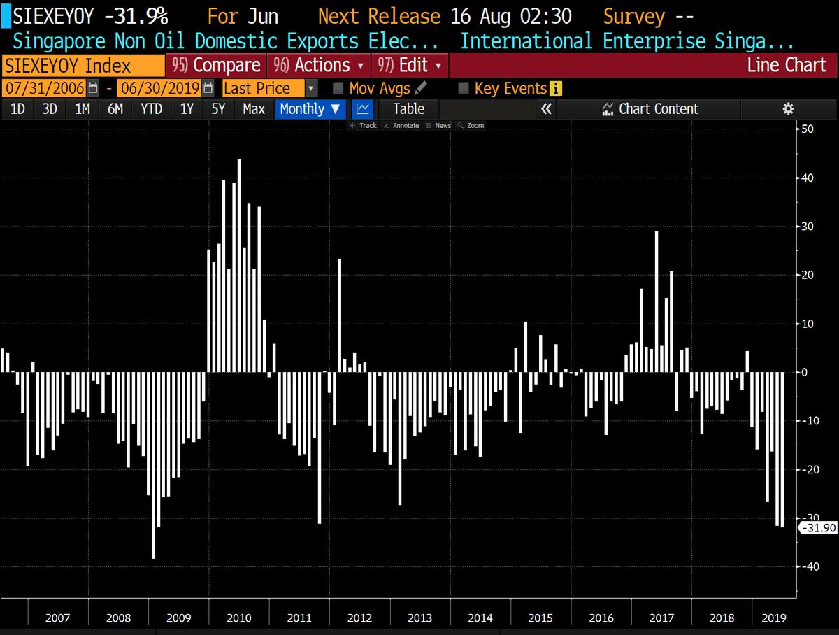 Singapour - Récession: Les exportations de produits électroniques ont chuté de -31.9% au mois de Juin 2019