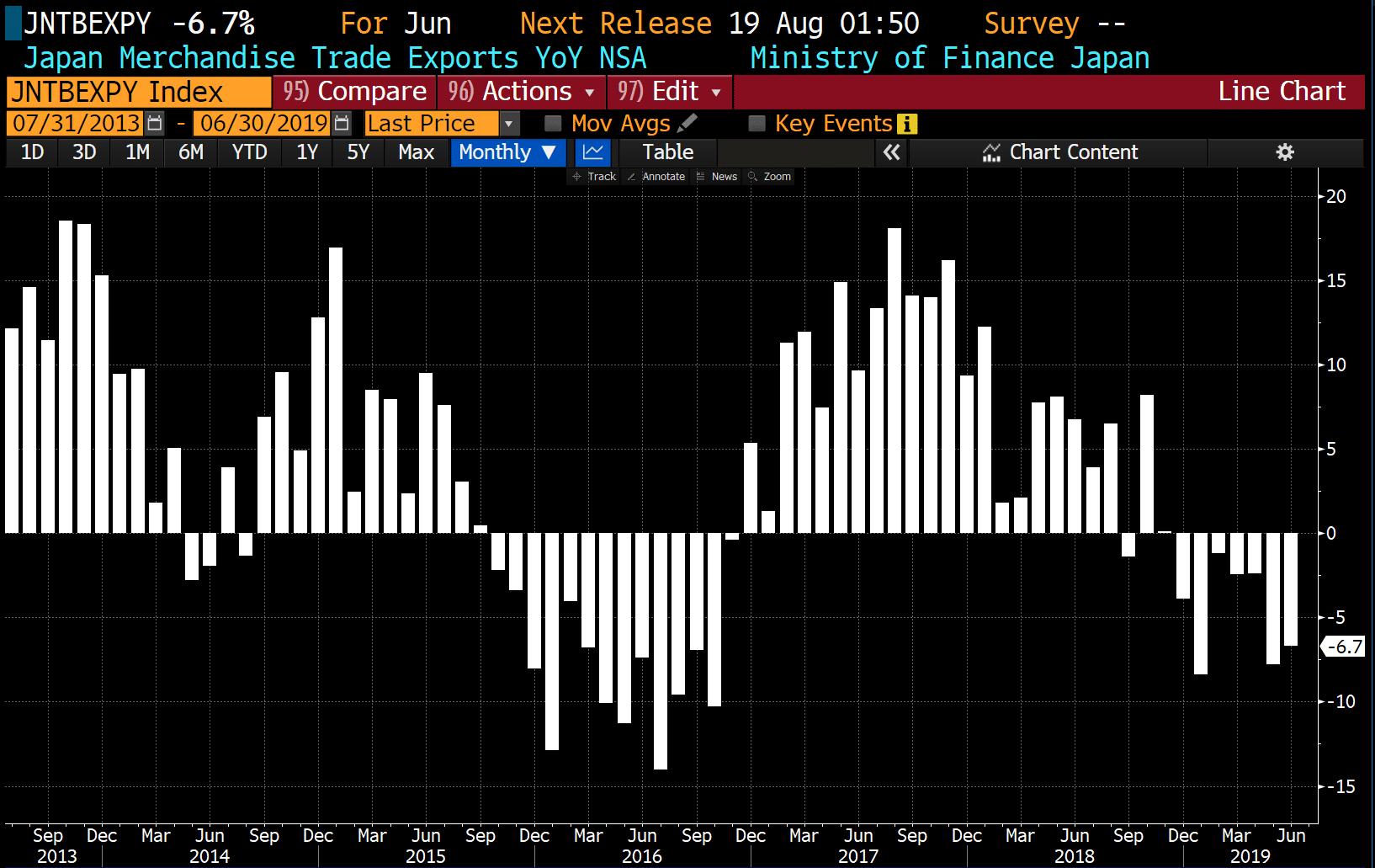 Japon: Les exportations ont chuté de -6,7% au mois de juin 2019 sur 1 an. Un déclin pour le 7ème mois consécutif