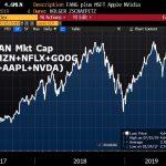 DINGUE !! La capitalisation boursière des FANGMAN vient d'atteindre un nouveau sommet historique à 4646 milliards $