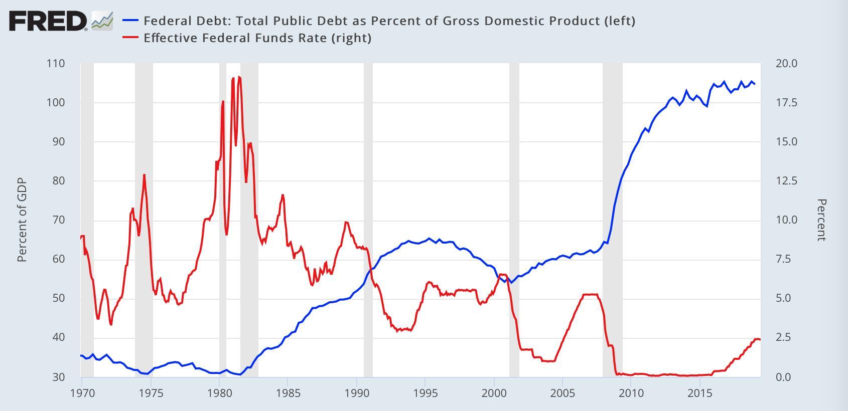 USA: Au 3ème trimestre 2007, la dette US représentait 62% du Pib mais désormais c