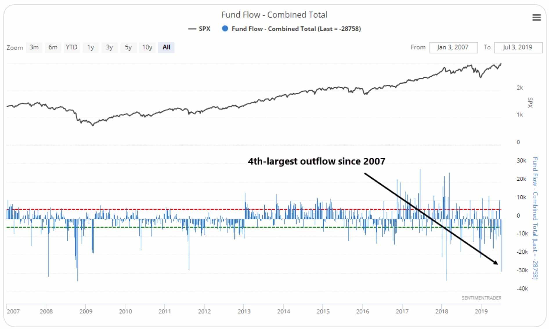Warning: 4ème plus importante sortie de capitaux de fonds actions depuis une décennie !