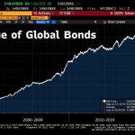 La plus grosse bulle obligataire de toute l'histoire de l'humanité vient d'atteindre un nouveau sommet historique à 54 870 milliards $ !!
