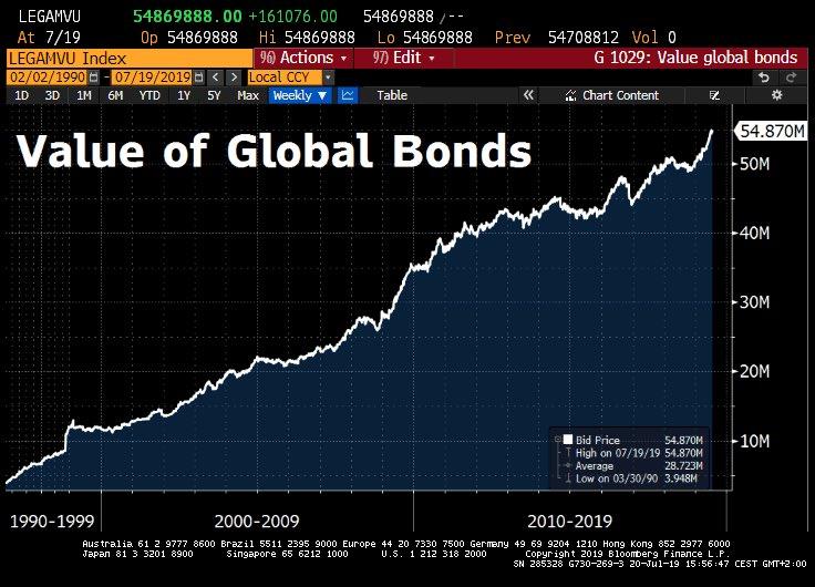 La plus grosse bulle obligataire de toute l