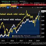Ouch !! La plus grosse bulle obligataire de tous les temps vient d'atteindre un nouveau sommet historique à 54 619 milliards $ !!