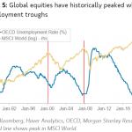 Un faible taux de chômage dans l'OCDE c'est merveilleux mais pas pour les marchés…