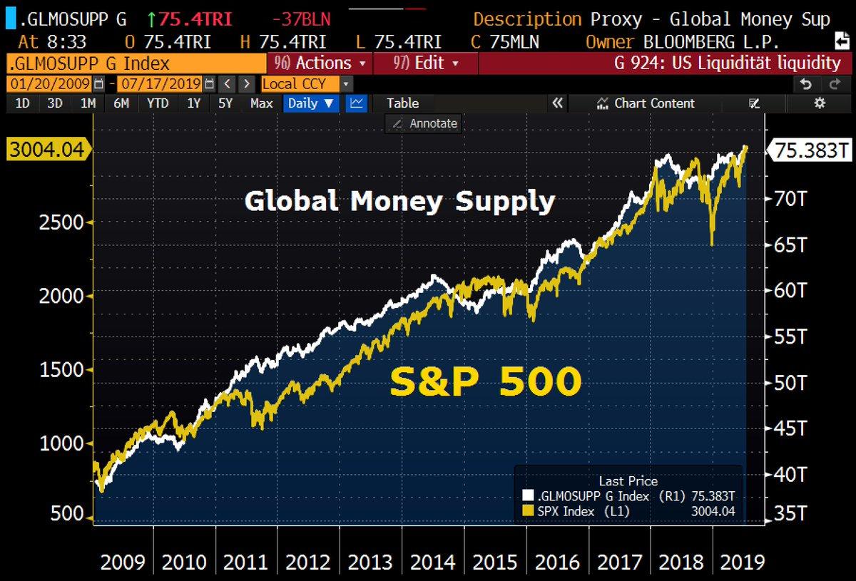 La masse monétaire mondiale atteint un niveau record et maintient les marchés à des sommets historiques.
