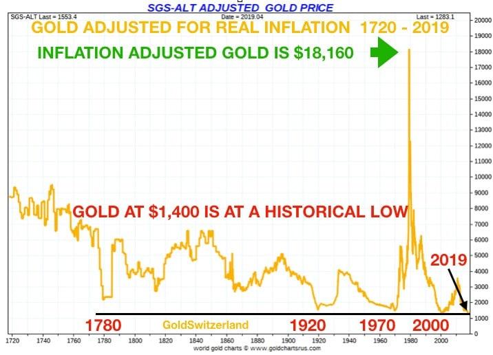 gold_adjusted_real_inflation