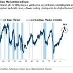 Goldman Sachs estime à 69% la probabilité d'assister à un marché baissier US actuellement, soit le même niveau qu'en 2000 et 2008