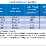 """Bilan Hebdo au 05/07/2019 des pays les plus impactés par l'inflation. Le Venezuela """"champion du monde"""" avec 25.115% d'inflation !!"""