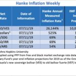 """Bilan Hebdo au 11/07/2019 des pays les plus impactés par l'inflation. Le Venezuela """"champion du monde"""" avec 26.144% d'inflation !!"""