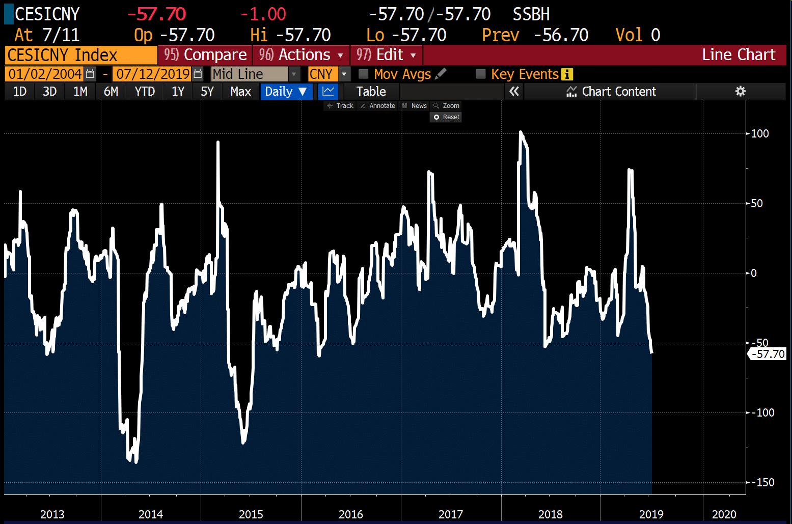 indice-surprise-economique-chine-2019-july