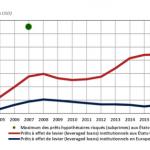 Warning: USA: Les prêts à effet de levier accordés à des entreprises très endettées sont au plus haut !!