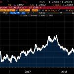 Plus que 100 jours avant un Brexit dur ! La livre sterling vient d'atteindre son plus faible niveau depuis Avril 2017