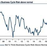 73% des gérants de fonds considèrent le cycle économique comme un risque pour la stabilité des marchés financiers, soit un plus haut de 8 ans !