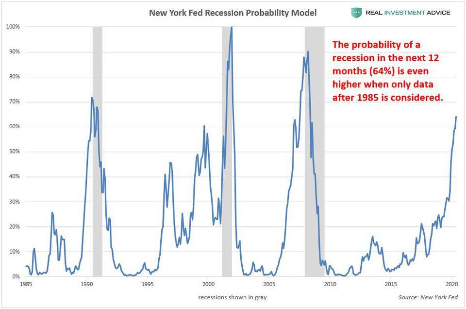 La probabilité d'une récession US à 12 mois ne serait pas de 33% mais de 64%, selon Jesse Colombo