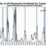 La probabilité d'une récession US à 12 mois a considérablement augmenté et atteint près de 33% !!