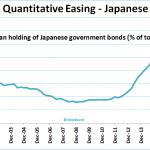 La Banque du Japon continue de racheter de la dette souveraine nationale. Elle en détient désormais plus de 43%. New Record !!
