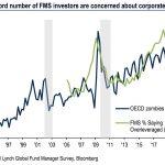 Un nombre record d'investisseurs (48%) disent que les entreprises ont un effet de levier excessif. Observez le nombre de sociétés zombies de l'OCDE