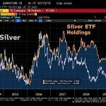 Les avoirs en Argent des fonds ETF viennent d'atteindre un nouveau record. Les investisseurs parient sur un rattrapage significatif du cours de l'argent par rapport à l'Or