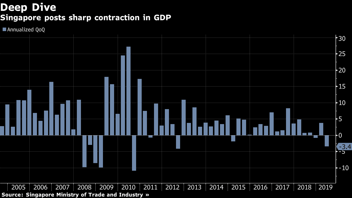 singapore-posts-sharp-contraction-in-gdp-2019-2nd-quarter