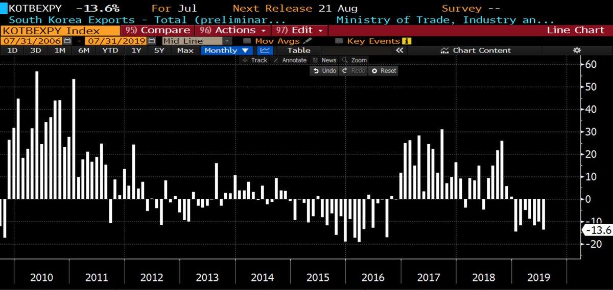 L'effondrement du commerce mondial se poursuit. Les exportations de la Corée du sud plongent de près de -14% sur le mois de juillet 2019