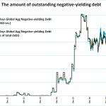 Délirant ! La marée montante des obligations mondiales à rendement négatif vient d'atteindre un nouveau sommet historique à 13.400 milliards $ !!