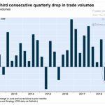 Ouch !! Troisième trimestre consécutif de baisse du volume mondial des échanges commerciaux !!