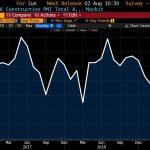 L'indice PMI de la construction au Royaume-Uni a plongé à 43,1 au mois de juin 2019