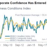 L'indice Morgan Stanley des perspectives du monde des affaires s'effondre ! Il est sous son niveau de 2008, au pire moment de la crise financière !!