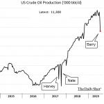 Oups ! Baisse de la production américaine de pétrole !!