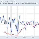 Etats-Unis: Tant de dette et si peu croissance…