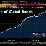Ouch !! La plus grosse bulle obligataire de tous les temps vient d'atteindre un nouveau sommet historique à 54 435 milliards $ !!