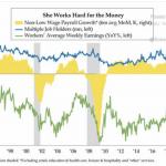 Précarité US en hausse pour survivre ! Le nombre d'Américains ayant plusieurs emplois continue de grimper !!