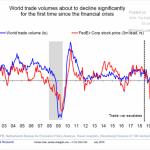 Le volume du commerce mondial baisse pour la 1ère fois de façon significative depuis la crise financière
