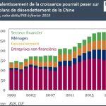 """Nicolas Perrin: """"Dette mondiale : nouveaux records chez les émergents (aussi) !"""""""