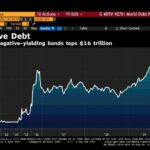 New Record ! L'encours des obligations mondiales à rendement négatif atteint désormais plus de 16.000 milliards $ !!