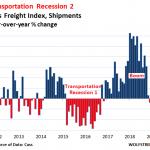 Le volume de fret dans le transport US a chuté de 5,9% au mois de juillet 2019, c'est le 8ème mois de baisse d'affilée