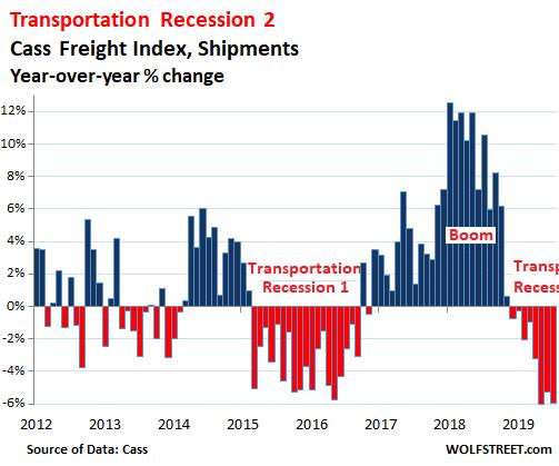 Le volume de fret dans le transport US a chuté de 5,9% au mois de juillet 2019, c