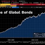 La plus grosse bulle obligataire de tous les temps vient d'atteindre un nouveau sommet historique à 56 109 milliards $ !!