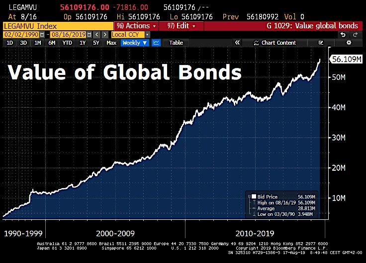 La plus grosse bulle obligataire de tous les temps vient d