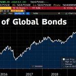 La gigantesque bulle obligataire mondiale a enflé de 300 milliards $ la semaine dernière et atteint désormais 56 476 milliards $ !!