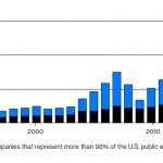 """Nicolas Chéron: """"Record de buybacks. Les entreprises américaines rachètent leurs propres titres dans des proportions historiques…"""""""