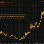 Warning: La probabilité de voir l'Argentine faire défaut dans les 5 ans s'envole à près de 72% !!