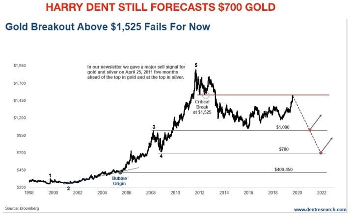 dent-gold-forecast