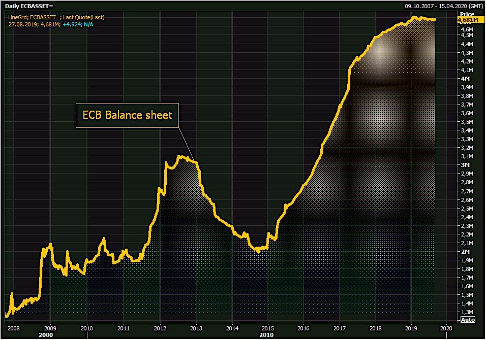 ecb-balance-sheet-2019-08-27