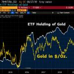 Warning: Les avoirs en Or des fonds ETF sont à leur plus haut niveau depuis 2012 !