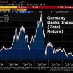 L'indice des banques allemandes a encore perdu 3% cette semaine, et frôle son plus faible niveau historique.