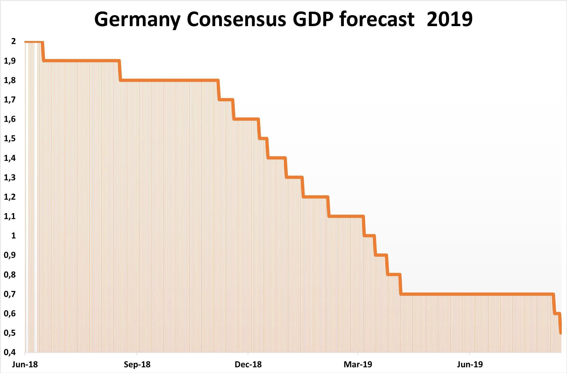 La Deutsche Bank a plus que réduit de moitié sa prévision de croissance du PIB allemand pour 2019, la faisant passer de 0,7% à 0,3%
